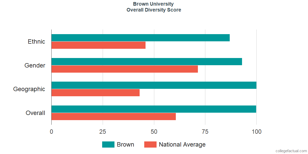 Overall Diversity at Brown University