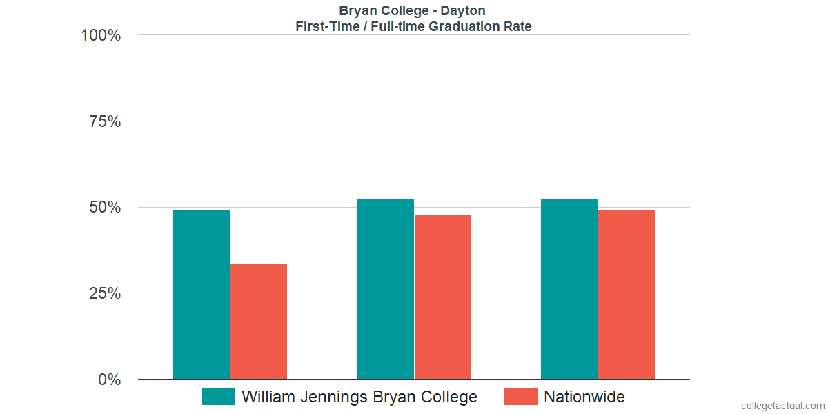 Graduation rates for first-time / full-time students at Bryan College - Dayton