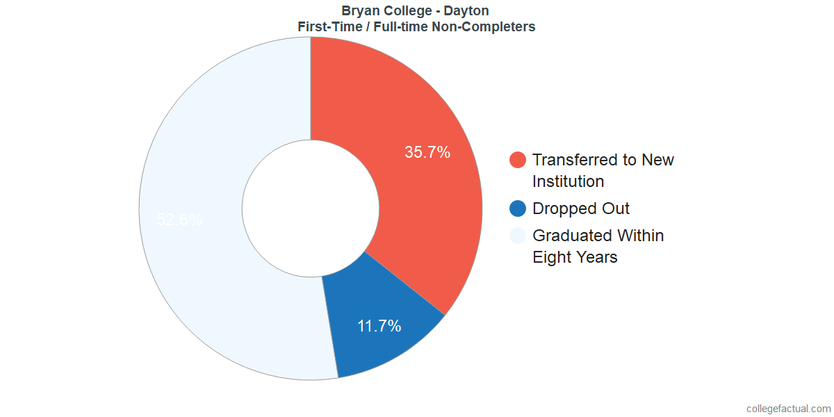Non-completion rates for first-time / full-time students at Bryan College - Dayton