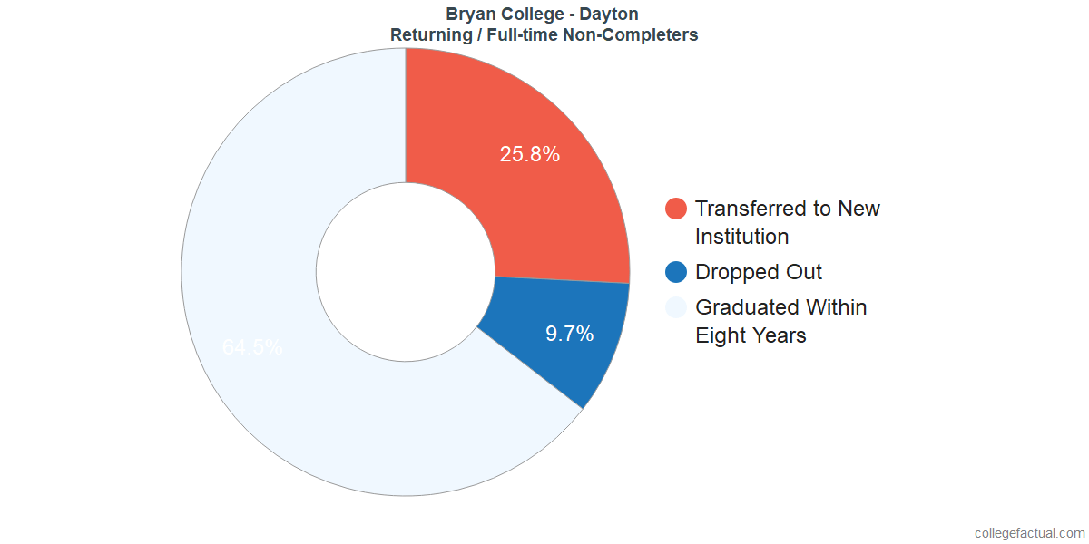 Non-completion rates for returning / full-time students at Bryan College - Dayton