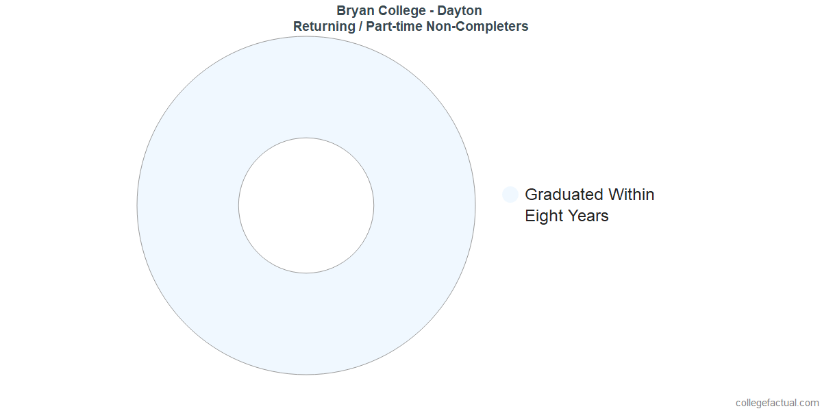 Non-completion rates for returning / part-time students at Bryan College - Dayton