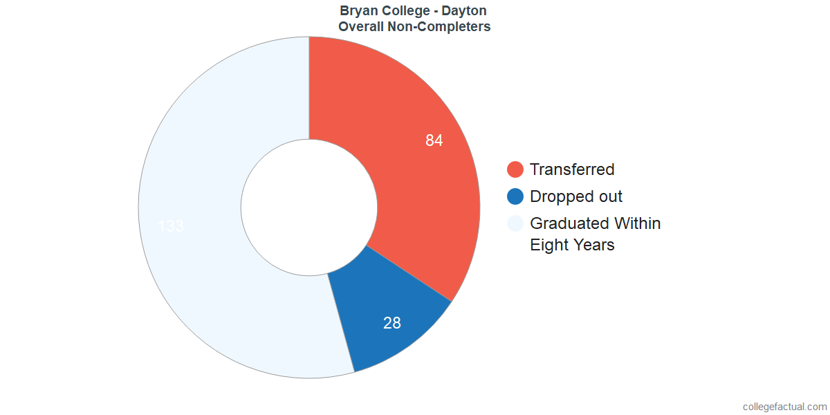 outcomes for students who failed to graduate from Bryan College - Dayton