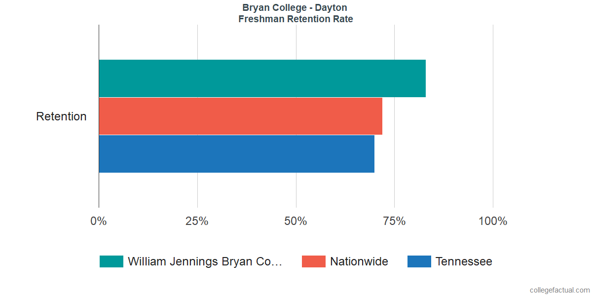 William Jennings Bryan CollegeFreshman Retention Rate