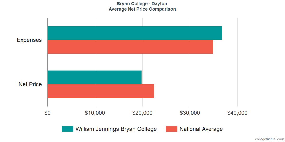 Net Price Comparisons at Bryan College - Dayton