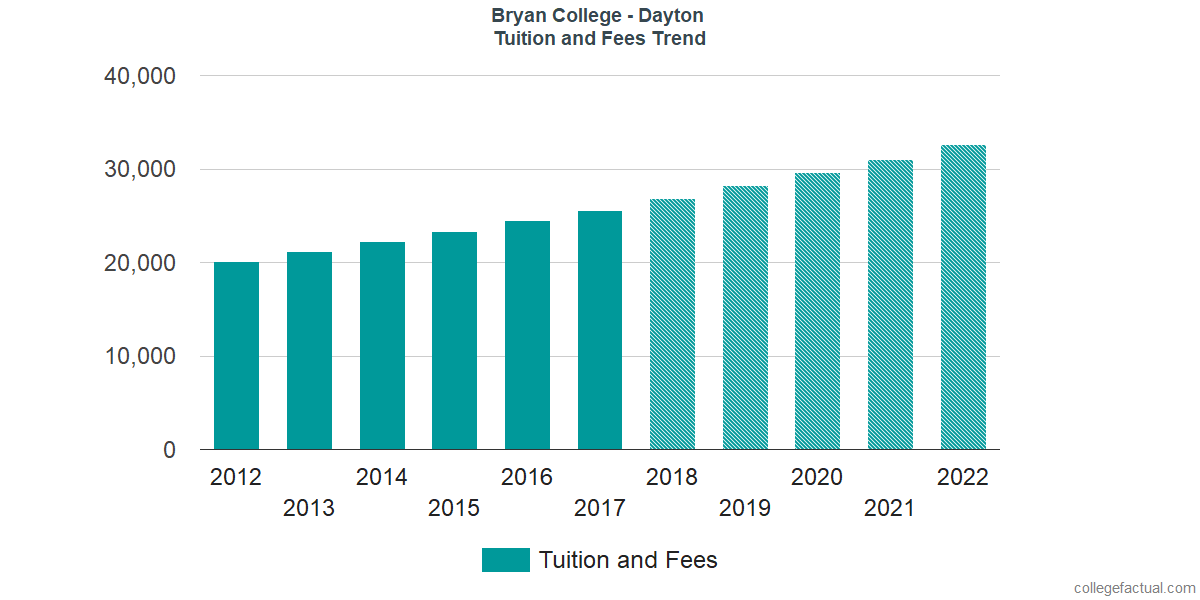 Tuition and Fees Trends at Bryan College - Dayton