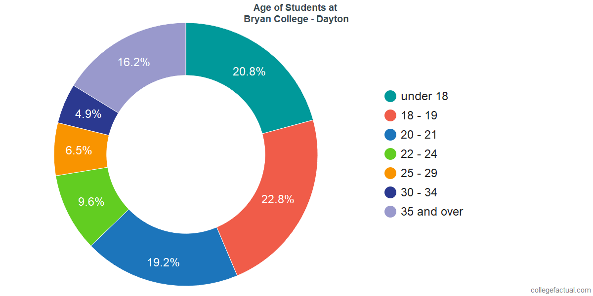 Age of Undergraduates at Bryan College - Dayton