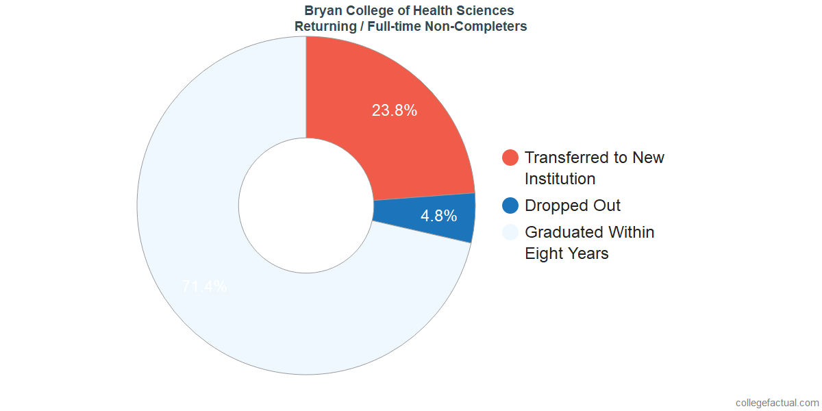Non-completion rates for returning / full-time students at Bryan College of Health Sciences