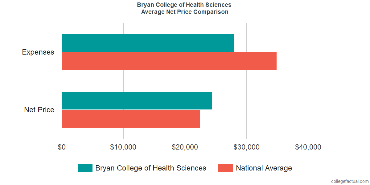 Net Price Comparisons at Bryan College of Health Sciences