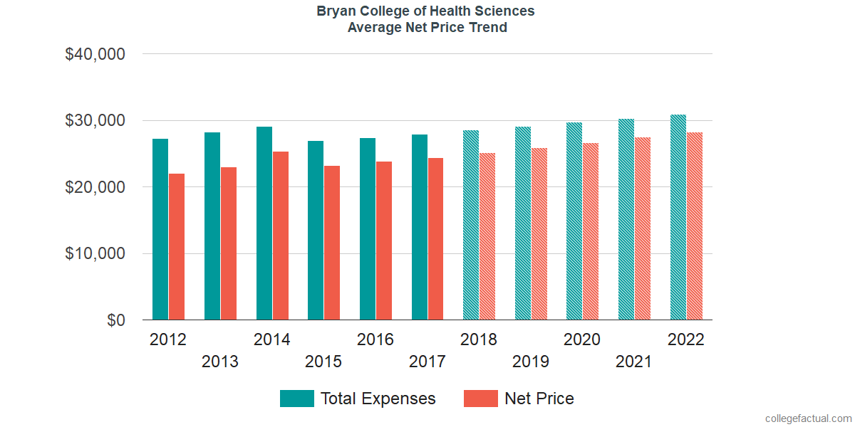Average Net Price at Bryan College of Health Sciences