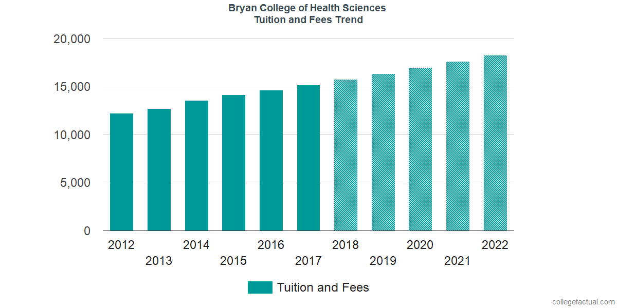 Tuition and Fees Trends at Bryan College of Health Sciences