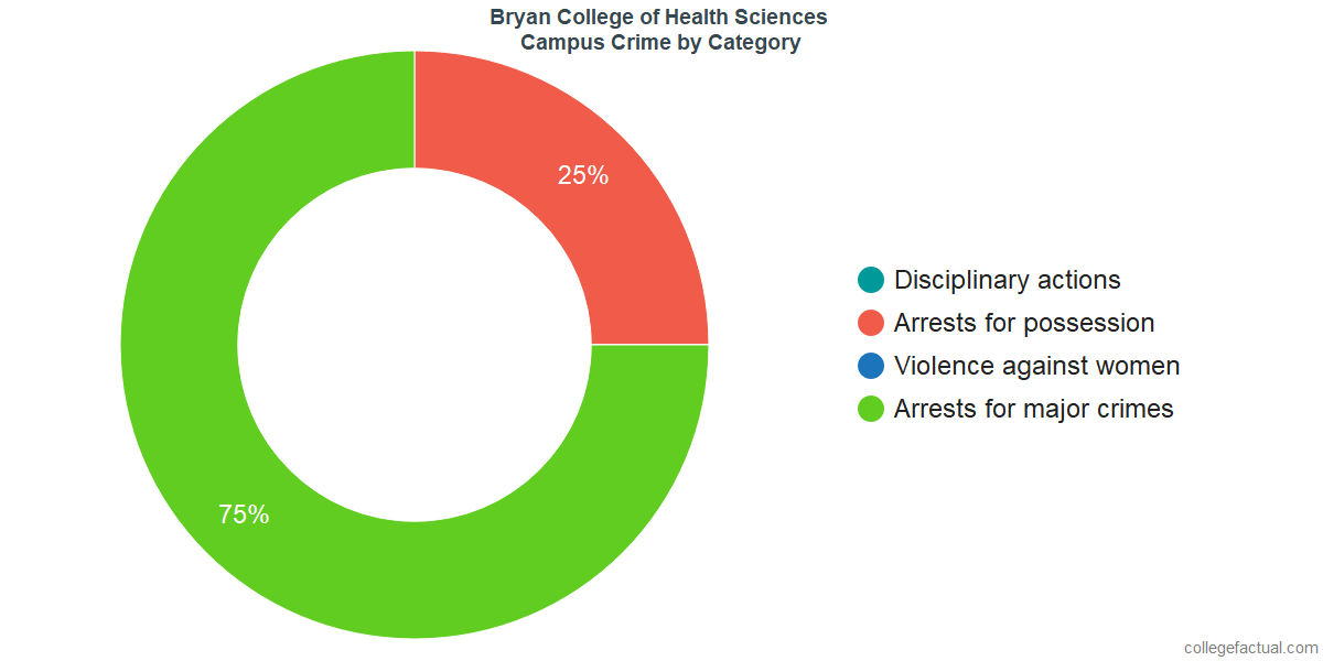 On-Campus Crime and Safety Incidents at Bryan College of Health Sciences by Category