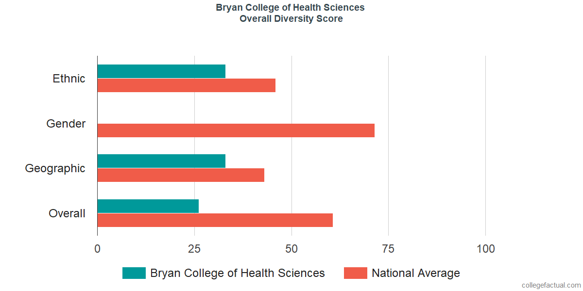 Overall Diversity at Bryan College of Health Sciences