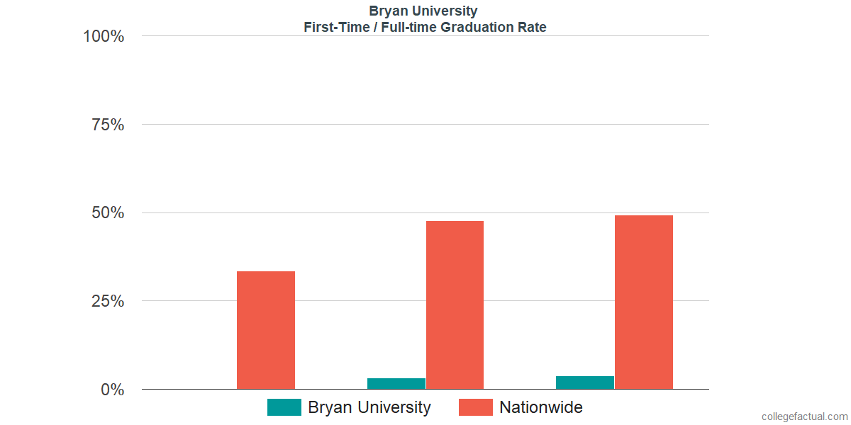 Graduation rates for first-time / full-time students at Bryan University
