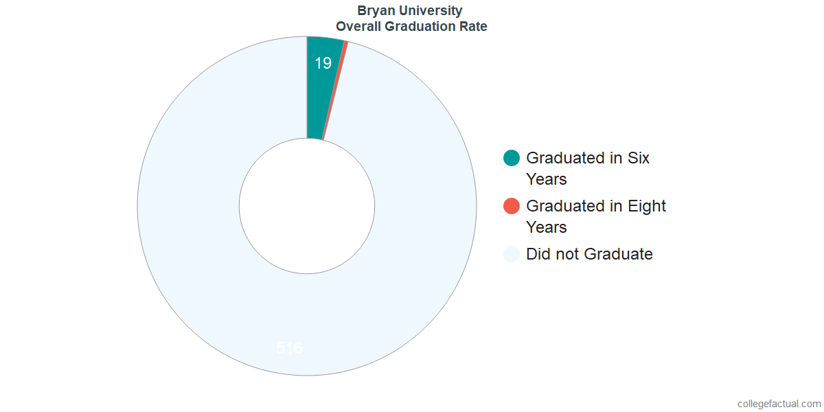 Undergraduate Graduation Rate at Bryan University