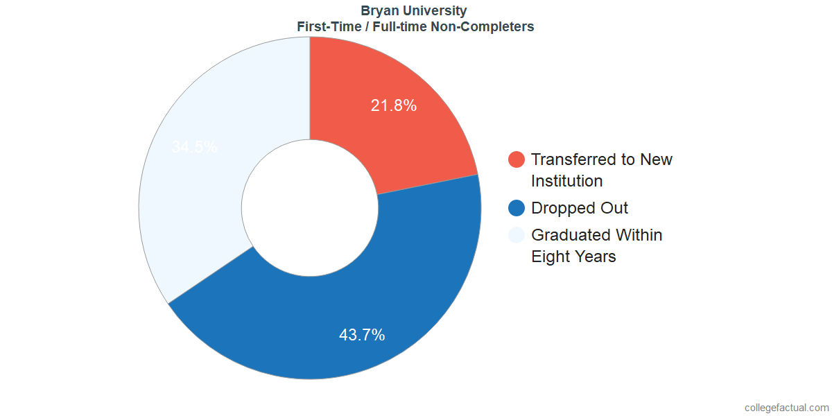 Non-completion rates for first-time / full-time students at Bryan University