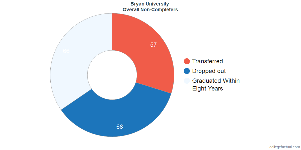 outcomes for students who failed to graduate from Bryan University
