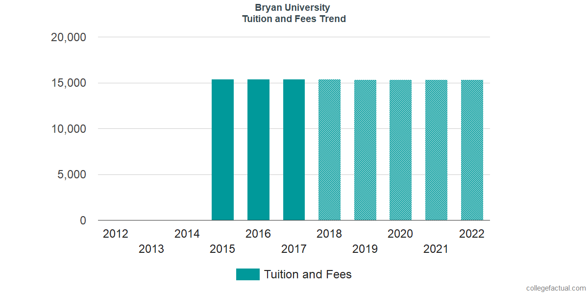 Tuition and Fees Trends at Bryan University