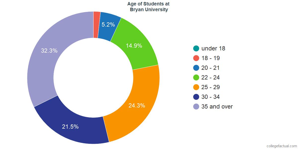 Age of Undergraduates at Bryan University