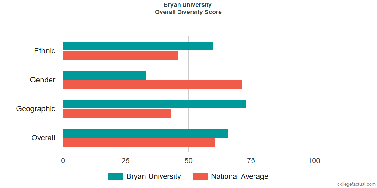 Overall Diversity at Bryan University