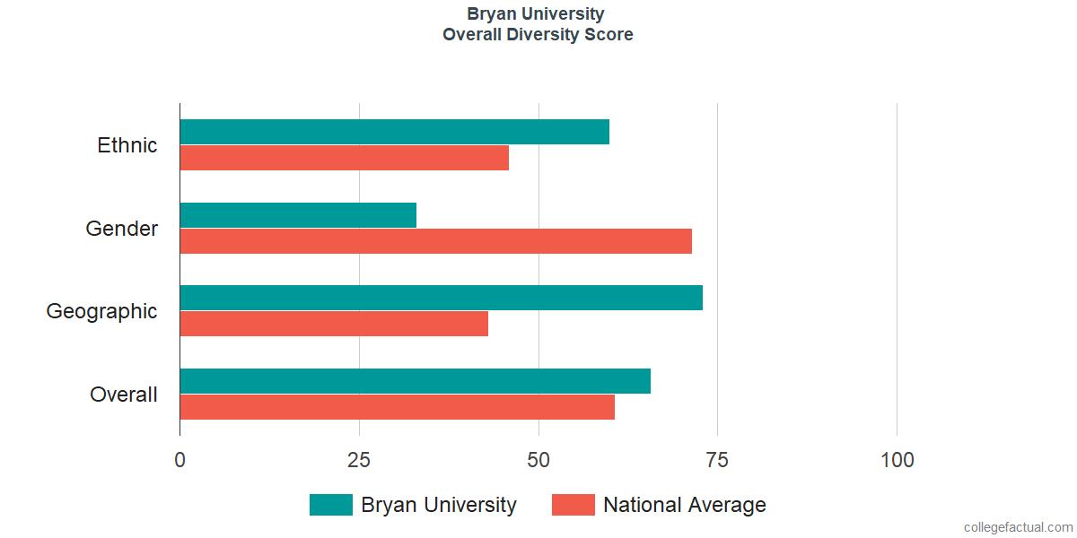 Overall Diversity at Bryan University