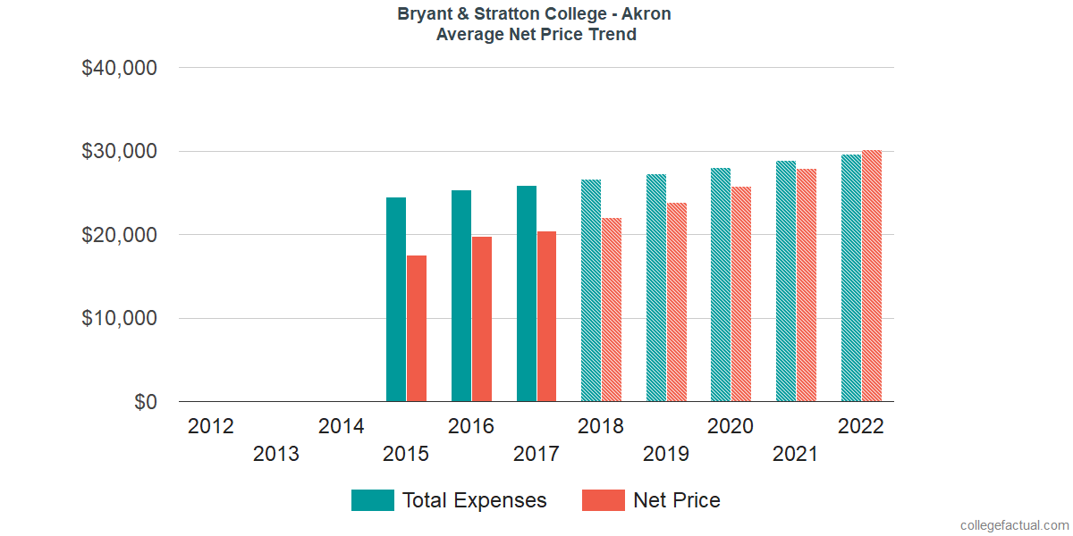 Average Net Price at Bryant & Stratton College - Akron