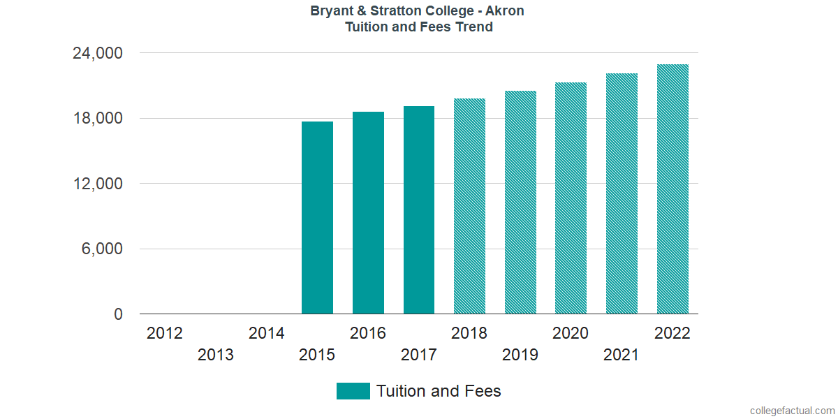Tuition and Fees Trends at Bryant & Stratton College - Akron