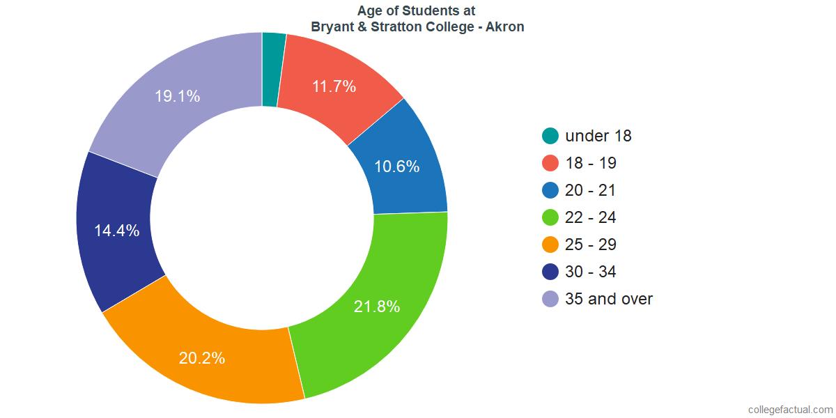 Age of Undergraduates at Bryant & Stratton College - Akron