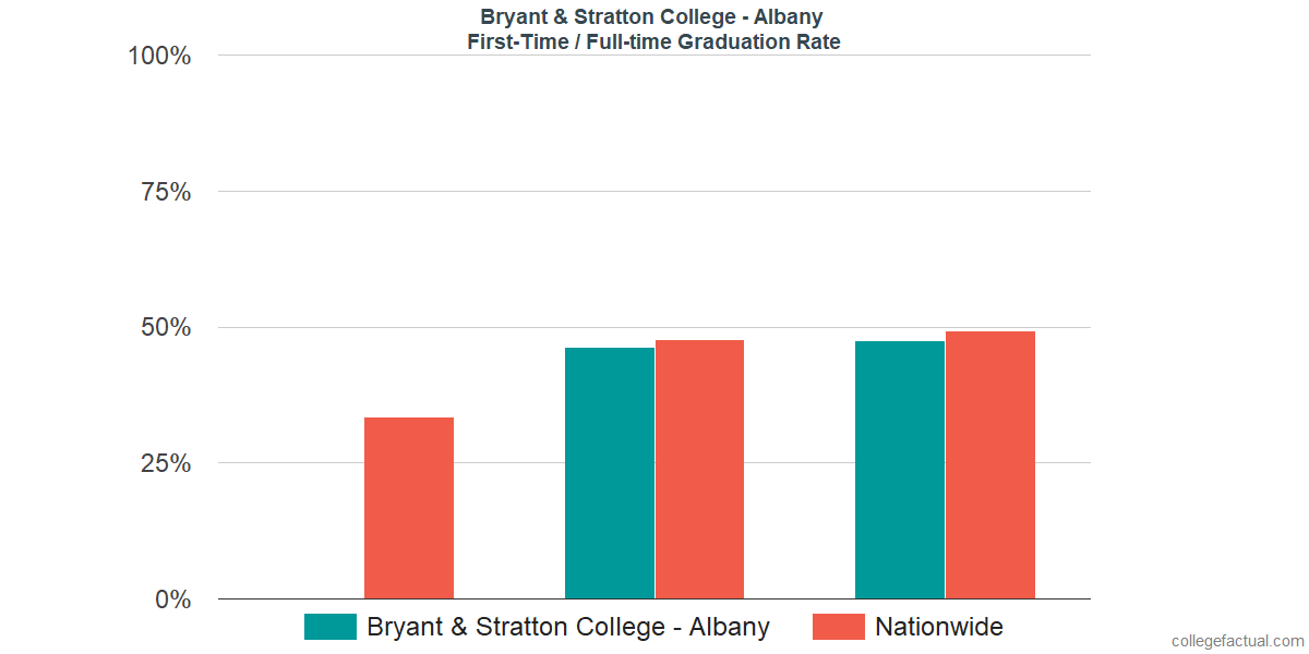 Graduation rates for first-time / full-time students at Bryant & Stratton College - Albany