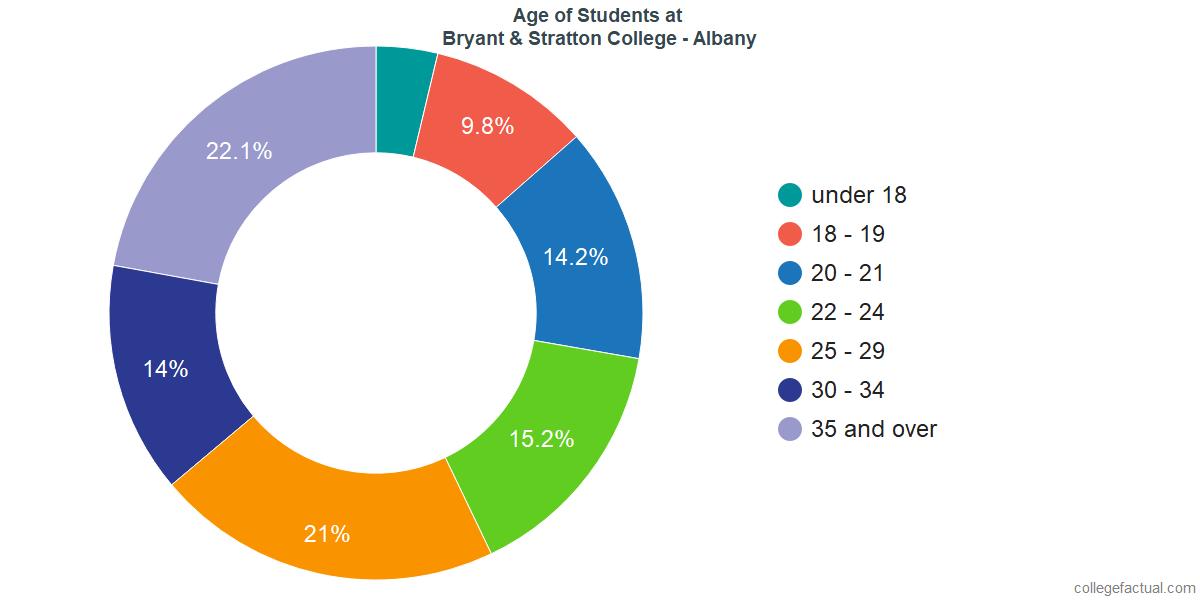Age of Undergraduates at Bryant & Stratton College - Albany