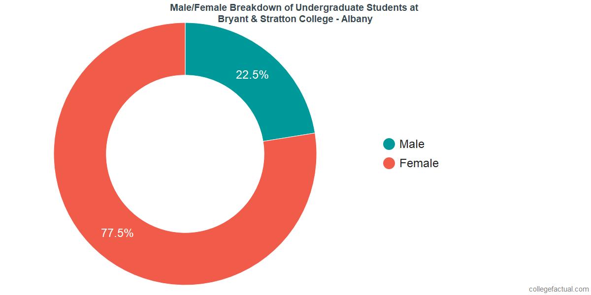 Male/Female Diversity of Undergraduates at Bryant & Stratton College - Albany