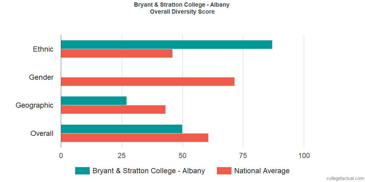 Overall Diversity at Bryant & Stratton College - Albany