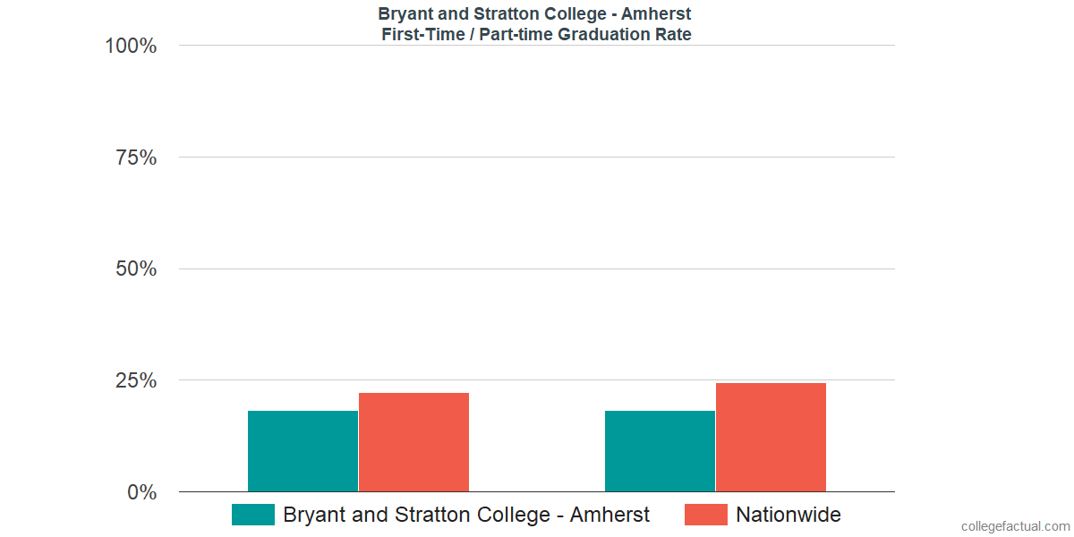 Graduation rates for first time / part-time students at Bryant and Stratton College - Amherst