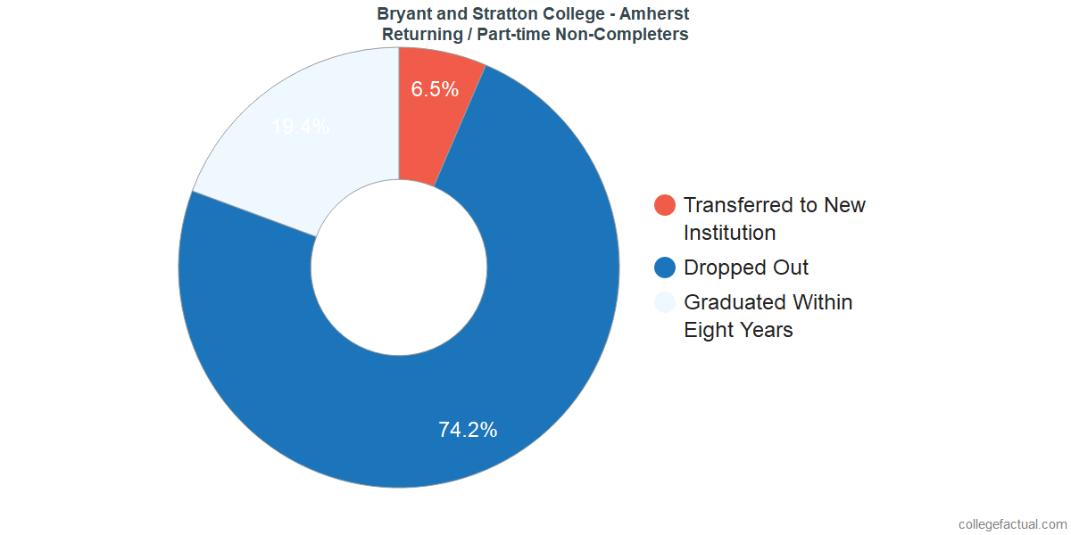 Non-completion rates for returning / part-time students at Bryant and Stratton College - Amherst
