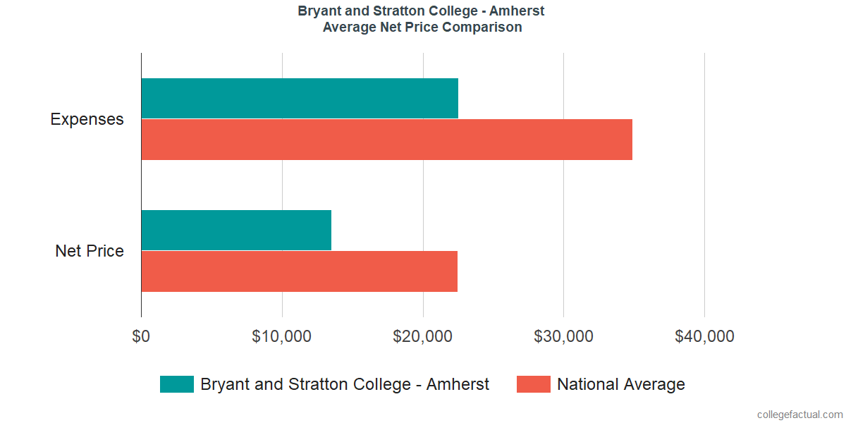 Net Price Comparisons at Bryant and Stratton College - Amherst