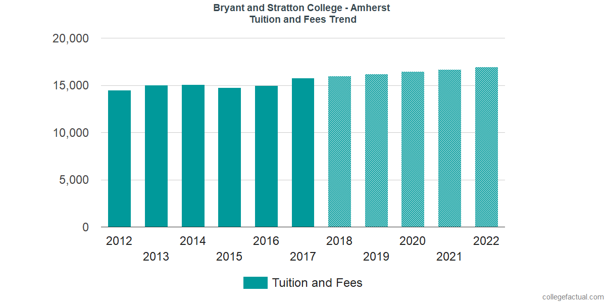 Tuition and Fees Trends at Bryant and Stratton College - Amherst