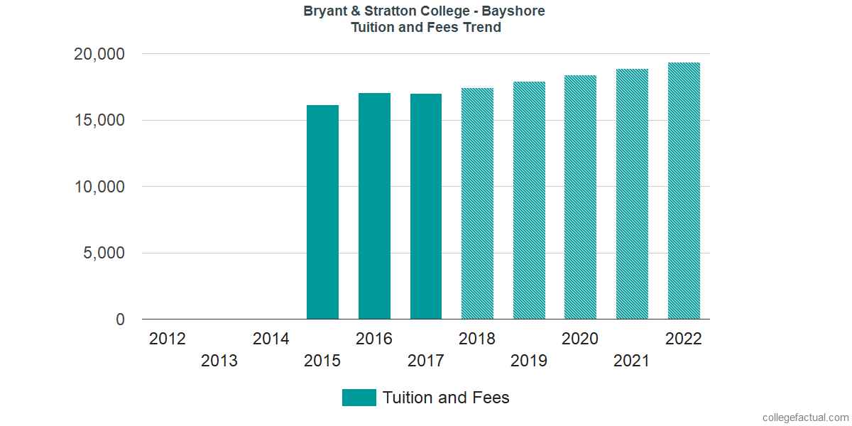 Tuition and Fees Trends at Bryant & Stratton College - Bayshore