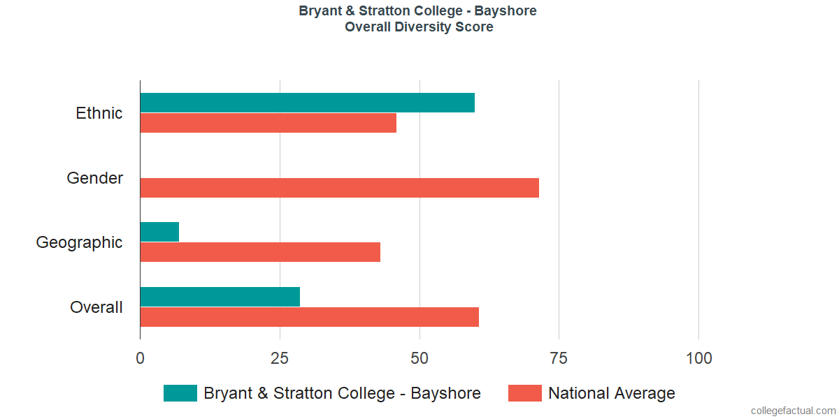 Overall Diversity at Bryant & Stratton College - Bayshore