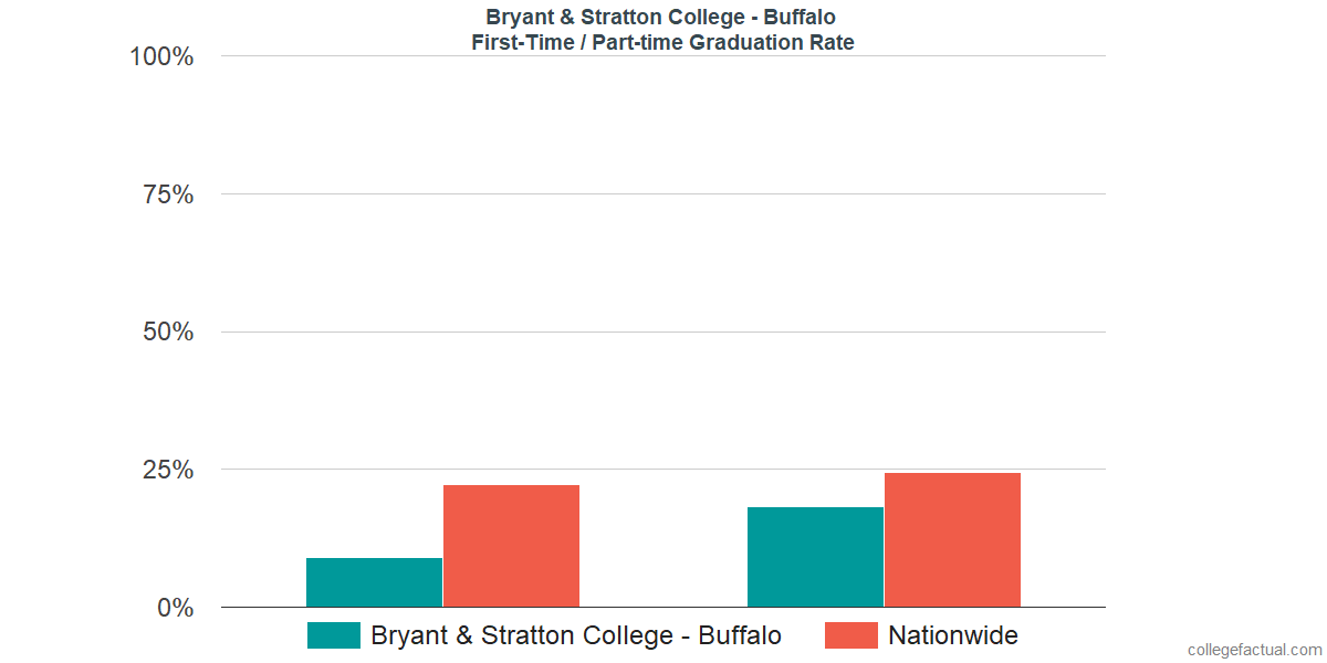 Graduation rates for first-time / part-time students at Bryant & Stratton College - Buffalo