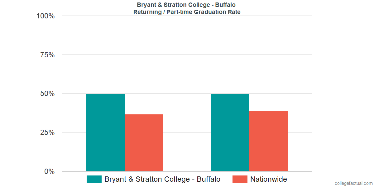 Graduation rates for returning / part-time students at Bryant & Stratton College - Buffalo