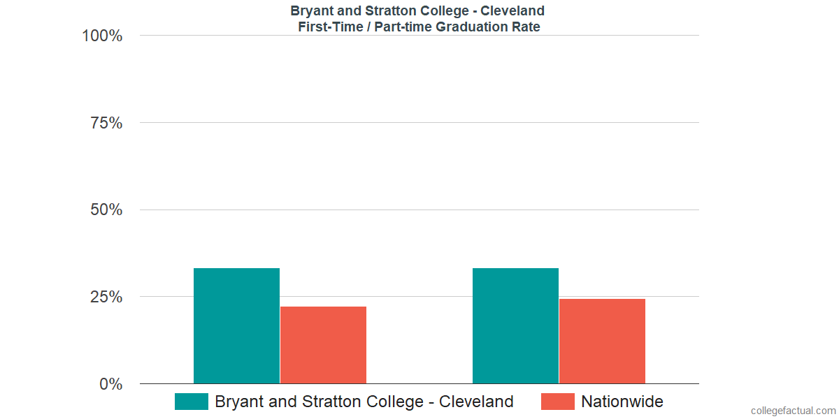 Graduation rates for first-time / part-time students at Bryant and Stratton College - Cleveland