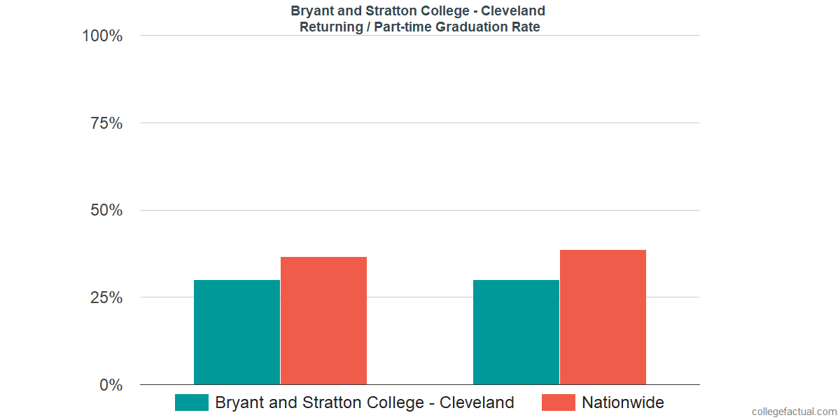 Graduation rates for returning / part-time students at Bryant and Stratton College - Cleveland