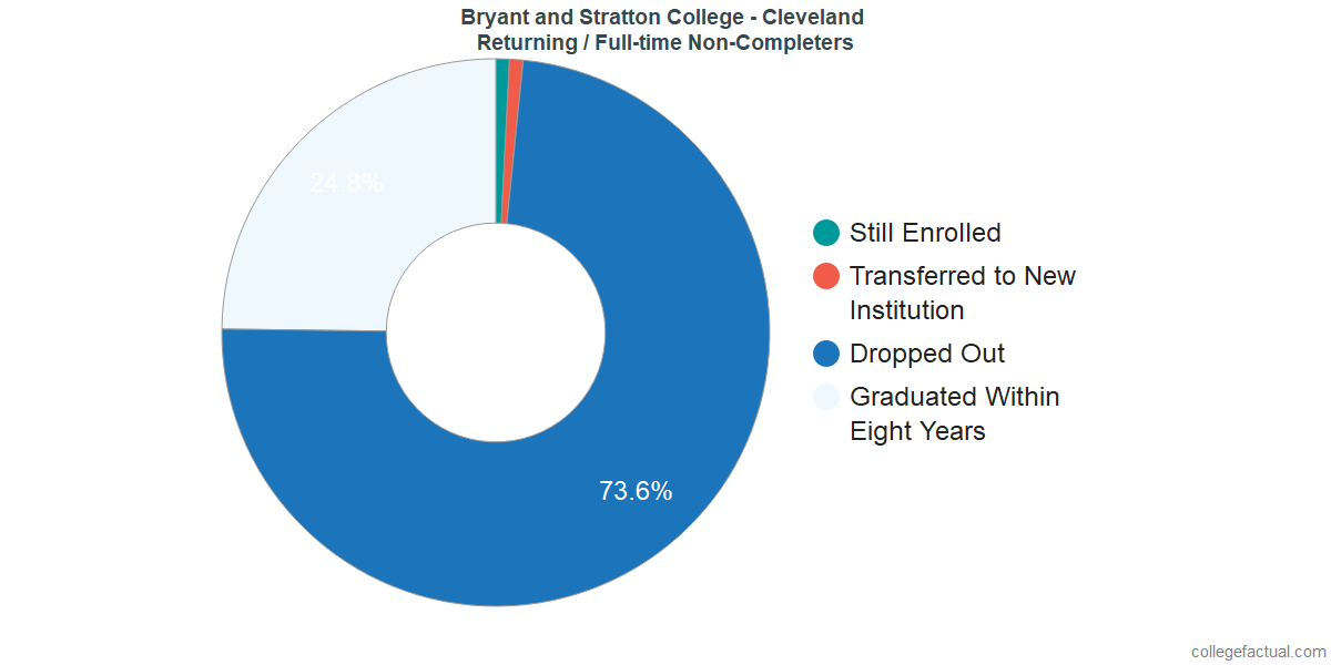 Non-completion rates for returning / full-time students at Bryant and Stratton College - Cleveland