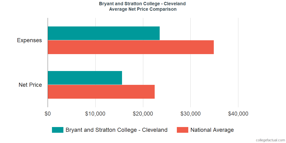 Net Price Comparisons at Bryant and Stratton College - Cleveland