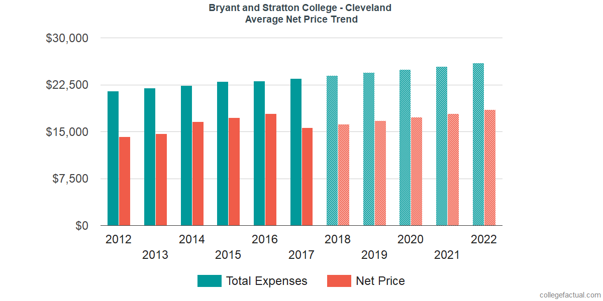 Net Price Trends at Bryant and Stratton College - Cleveland