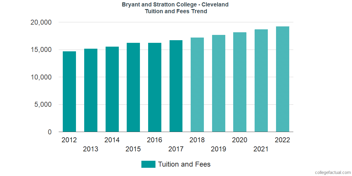 Tuition and Fees Trends at Bryant and Stratton College - Cleveland