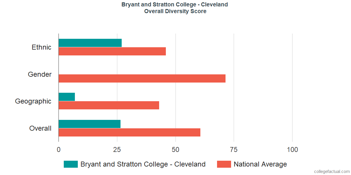 Overall Diversity at Bryant and Stratton College - Cleveland