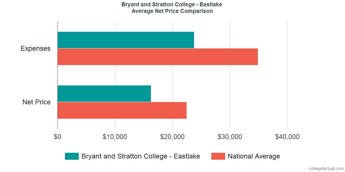 Net Price Comparisons at Bryant and Stratton College - Eastlake