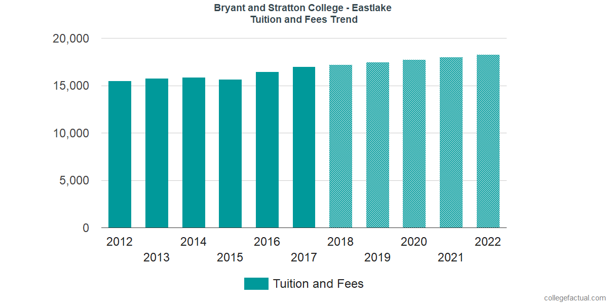 Tuition and Fees Trends at Bryant and Stratton College - Eastlake
