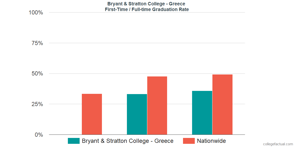 Graduation rates for first-time / full-time students at Bryant & Stratton College - Greece
