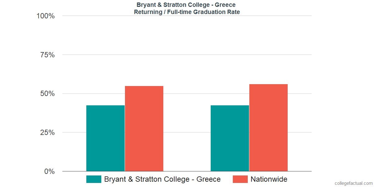 Graduation rates for returning / full-time students at Bryant & Stratton College - Greece